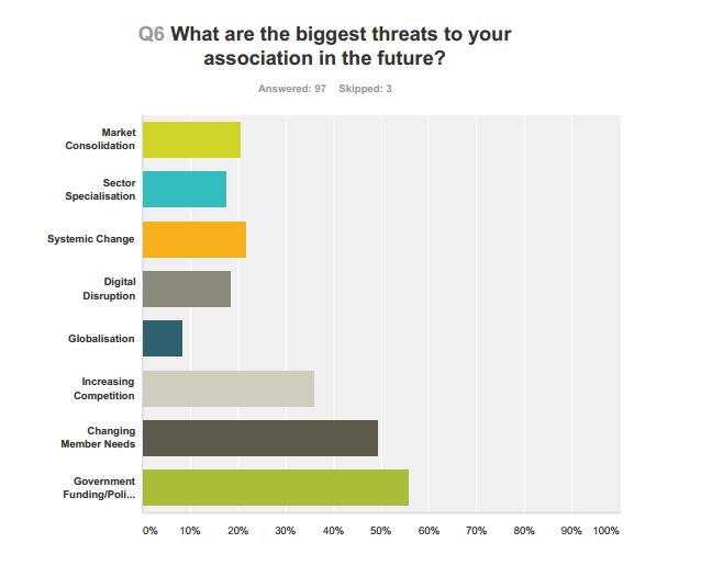 Biggest threats for associations