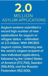 2m asylum applications