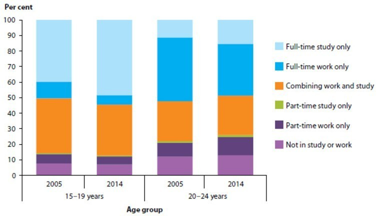 Participation in education and/or employment among young people aged 15 to 24, by age group, 2005 and 2014
