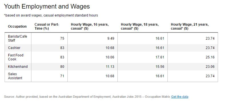 Youth Unemployment and Wages