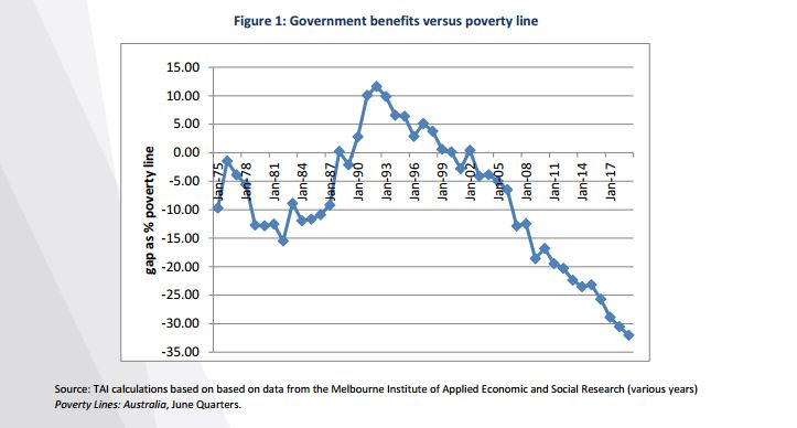government benefits v poverty line graph