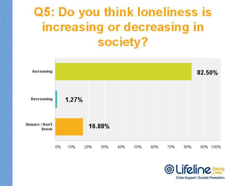 Do you think loneliness is increasing