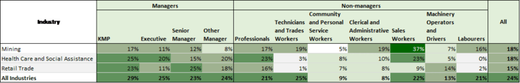 Gender Pay Gap, occupations within industries
