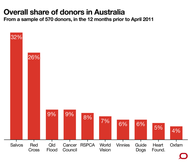 Overall share of donors in Australia