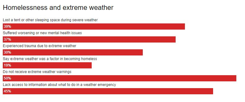 Homelessness and Extreme Weather graph