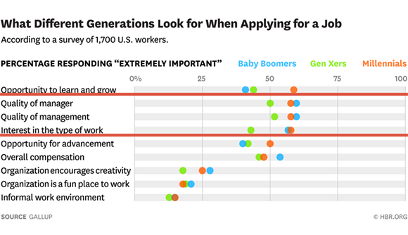 What different generations look for when applying for a job table