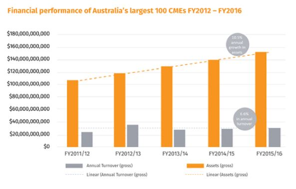 Financial performance of Australia's largest CMEs