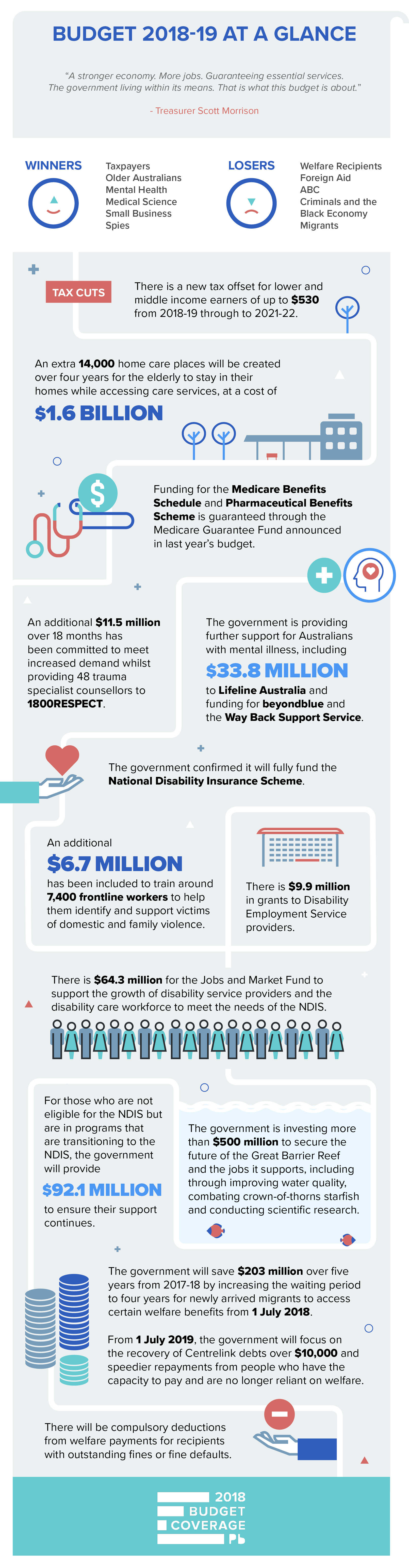 Federal budget infographic