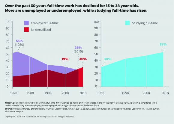 FYA infographic showing there is decrease in full time work