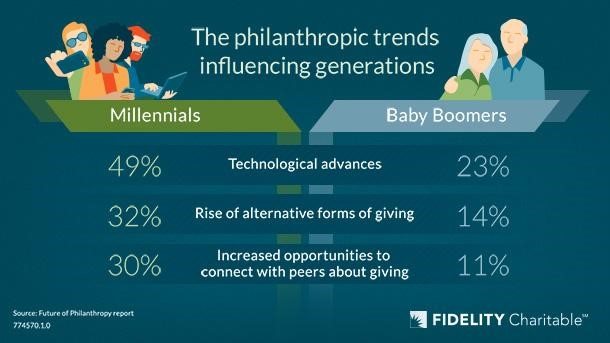 philanthropy graphic