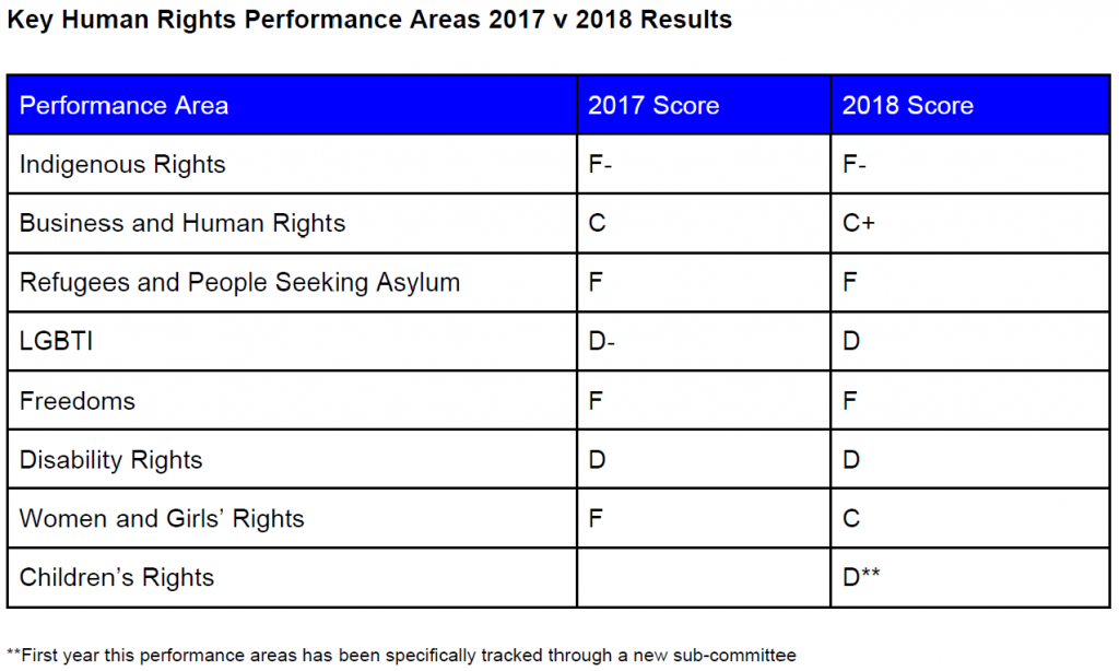 ALHR 2018 Human Rights Report Card
