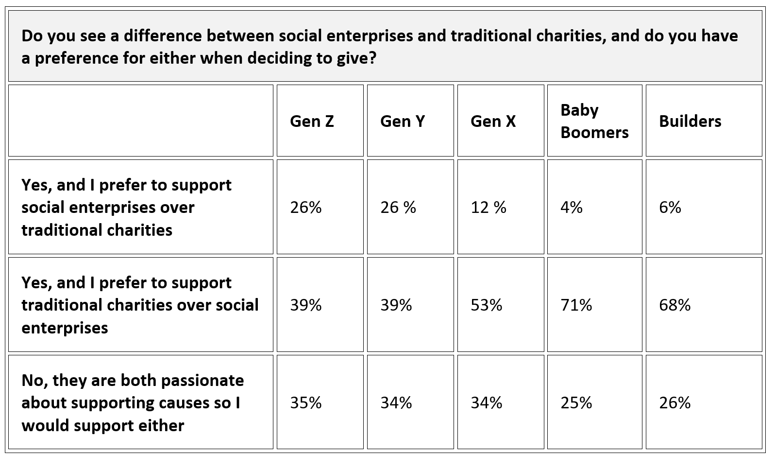 Table showing whether people from different generations prefer to give to charities or social enterprise