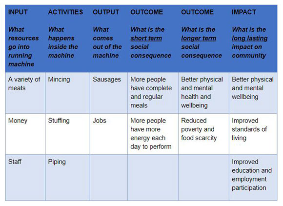 theory of change table