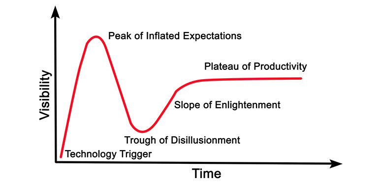 Graph showing the Gartner Hype Cycle
