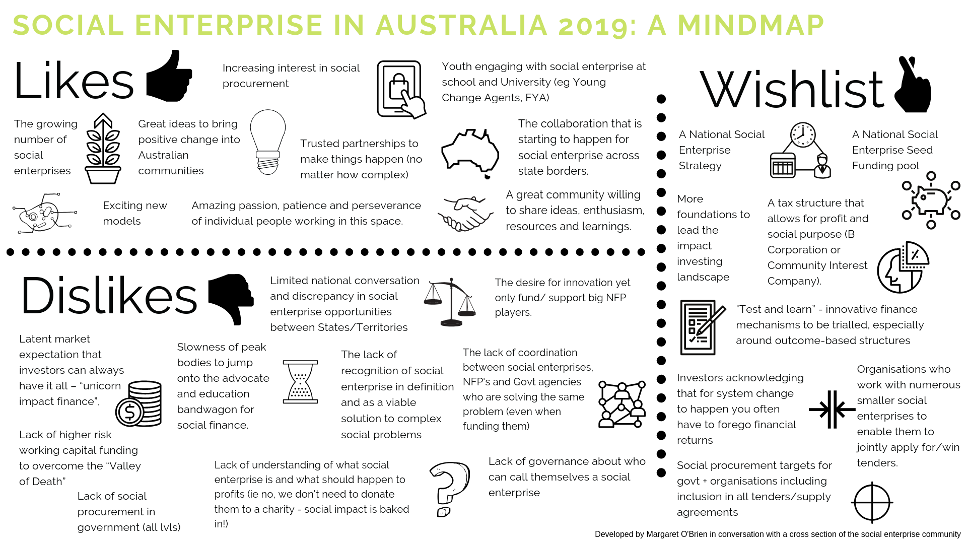 Social enterprise in Australia 2019 Mindmap