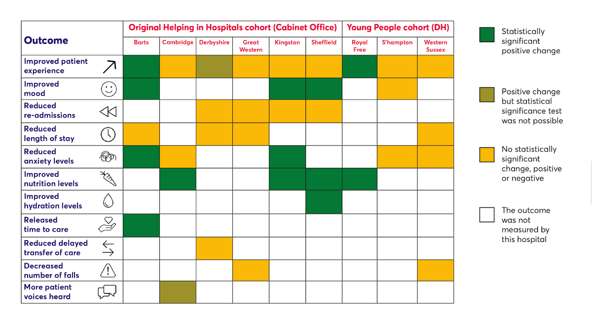 Overview of results of the Helping in Hospital evaluation