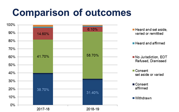 Comparison of outcomes table