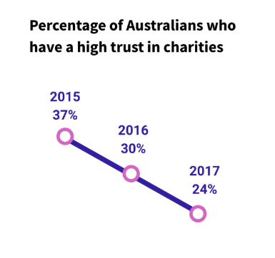 Graph showing percentage of Australians who have a high trust in charities