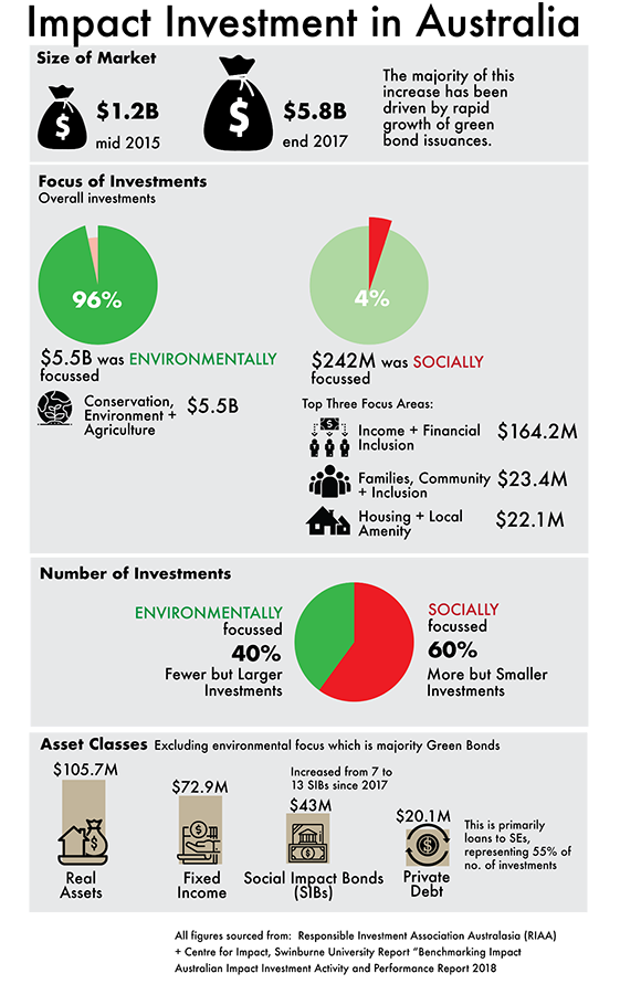 Impact Investment in Australia infographic based on data from RIAA + CSI.
