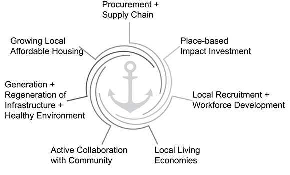 Figure 1: The different ways in which anchor institutions can support the places and communities in which they operate – based on Slay.