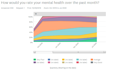 Graph showing how clients rate their mental health