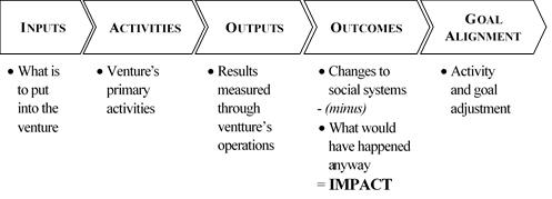 impact value chain graphic